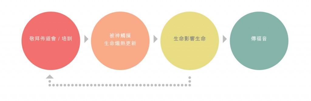 life_impact_diagram